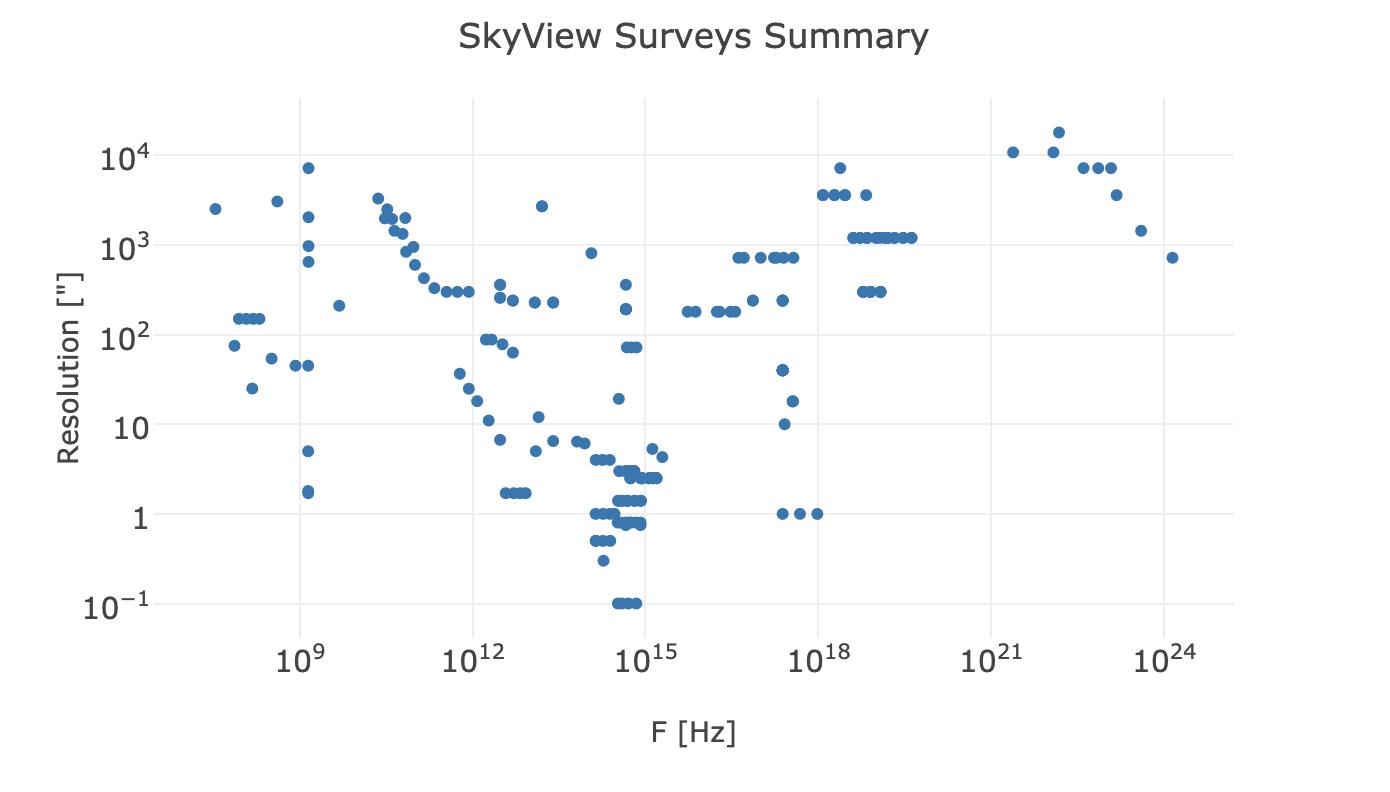 SkyView surveys